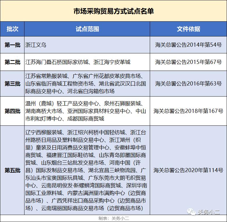 澄海宝奥城市场采购贸易方式详解
