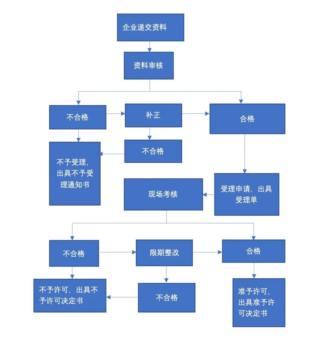木制工艺报关